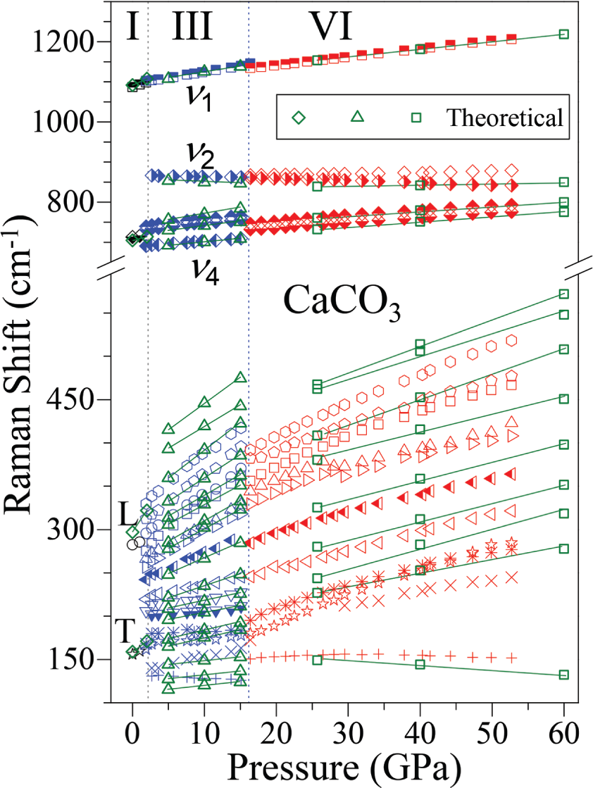 High Pressure Compressibility And Vibrational Properties Of Camn