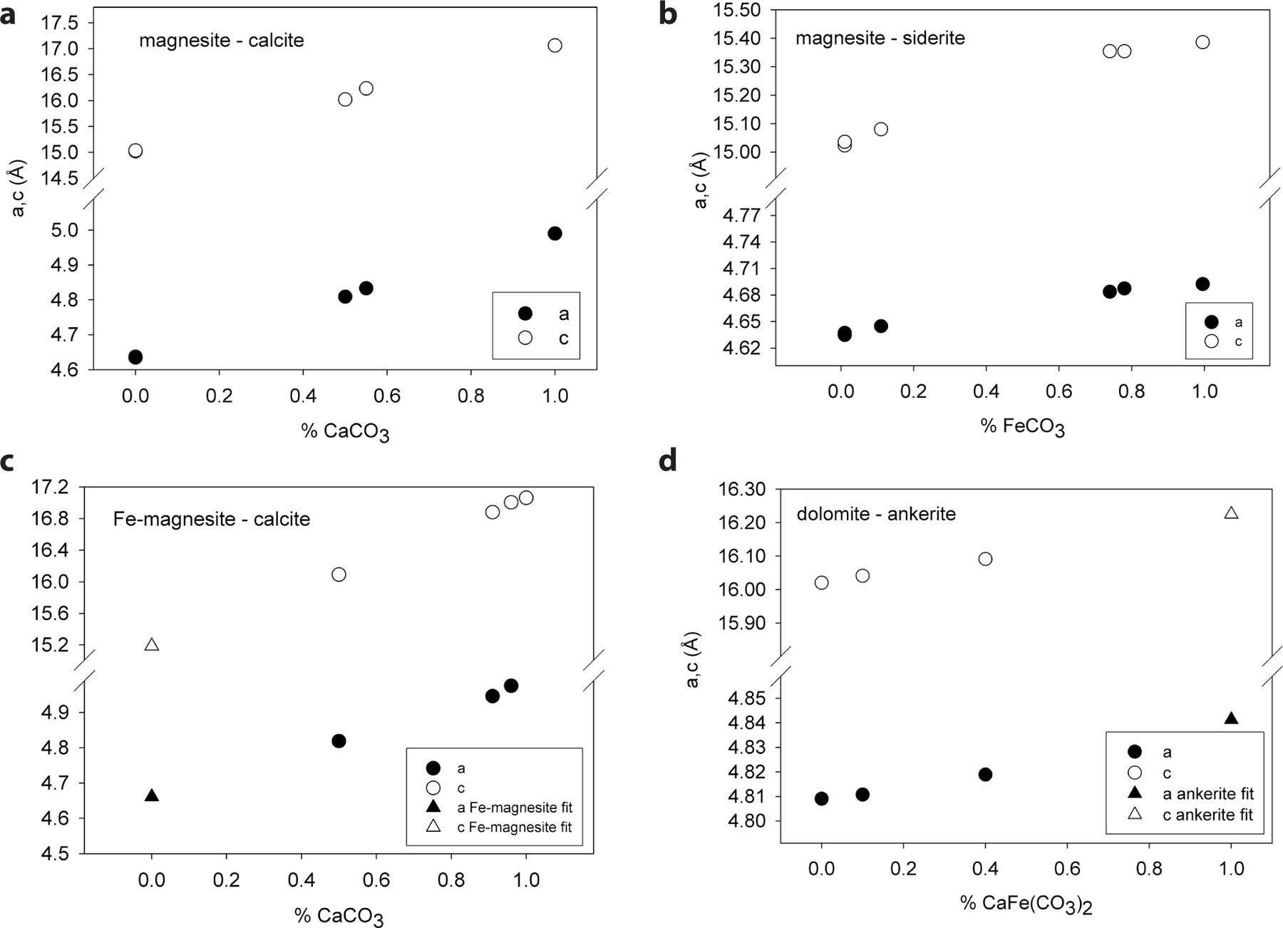 High Temperature And High Pressure Behavior Of Carbonates In The