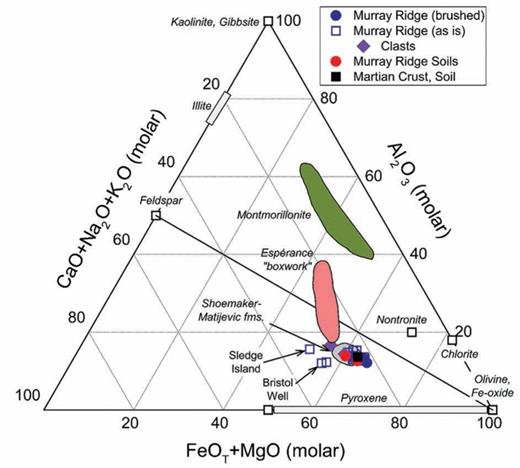 Ternary plot of mole fraction Al2O3–(CaO+Na2O+K2O)–(FeOT+MgO) with Shoemaker and Matijevic formation data plotted for Cape York, along with Murray Ridge observations, and various phyllosilicates and pyroxene compositions. Espérance is a suite of in situ targets within a Matijevic formation fracture in which deeper grinding using the RAT and APXS observations showed a trend to montmorillonite. The Murray Ridge data lie within the field of basalts, with no evidence for alteration to phyllosilicate compositions. Montmorillonite data are from Emmerich et al. (2009) and Wolters et al. (2009).