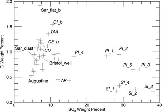 Scatter plot of S and Cl contents for APXS measurements acquired on Murray Ridge. Cook Haven data are shown in italics. Pinnacle and Stuart Island (PI and SI, respectively) measurements show large enrichments in S, with increased Cl for PI as opposed to SI measurements. The main trend shows that Cook Haven outcrops (CD = Cape Darby; CE = Cape Elizabeth; TAA = Turnagain Arm; GI_b = Green Island, brushed) are enriched in S and Cl as compared to other Murray Ridge targets. AP = Anchor Point, delineates a pair of measurements on soils dislodged by Opportunity, along with PI and SI rocks. Augustine is a rock just south of Cook Haven. Bristol Well corresponds to three measurements across a Ca sulfate vein. Sarcobatus_clast and Sarcobatus_flat_b (brushed) are targets to the south of Cook Haven. The latter is a breccia matrix enriched in Cl.