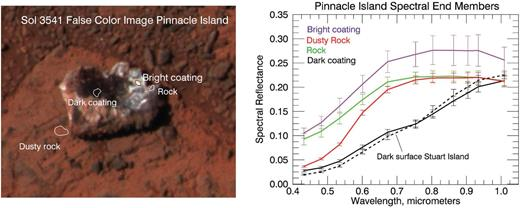 Locations of Pancam spectral end-members derived from the unmixing algorithm are shown on the Pancam false color image on the left, and mean spectra for these regions are shown on the right. Also shown is the mean spectrum for the dark area on Stuart Island. One standard deviation error bars are also plotted. The dark coating spectra for the Island rocks are indistinguishable and unique for any Pancam observation. The spectra lack the ferric absorption edge shortward of ~0.7 μm that is characteristic of martian spectra, and evident for the other three spectra shown in the figure. The dusty rock spectrum has the deepest ferric absorption edge, followed by the bright coating spectrum, and the rock spectrum has the shallowest absorption.