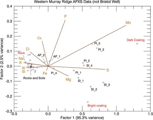 Correspondence analysis for the first two factor loadings is shown for Murray Ridge observations, except for the three Bristol Well Ca sulfate vein measurements. Also included in the calculations were the three Pinnacle Island-based end-members (rock, dark coating, and bright coating), which on the plot extend beyond, but encapsulate the data. The end-members show the affinity of the dark coating for Mn, S, P, and Ca, whereas the bright coating end-member shows an affinity for Mg and S.