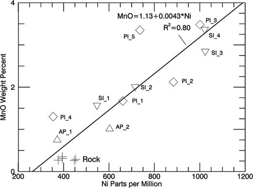 MnO vs. Ni bivariate plot is shown for Cook Haven outcrops, Anchor Point soils, and Pinnacle and Stuart Islands. Least-squares linear fits to the data are shown as straight lines, along with the square of the Pearson linear correlation coefficient.
