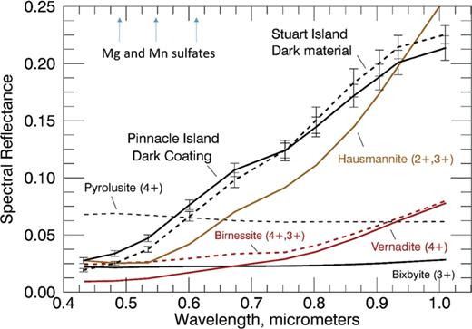 The Pinnacle Island dark coating end-member spectrum is shown, together with data from the region with the highest concentration of this end-member mapped to Stuart Island. Data are also shown for lab spectra of synthesized Mn oxides. Mg- and Mn-bearing sulfates have much brighter spectra as shown by the labels and arrows at the top of the plot. Only high valence state Mn oxides are compatible with the spectral trends observed in the dark areas on the two Island rocks and the compositions of these two targets. A unique mineral phase is impossible to retrieve, given the number of unknowns (optical constants, grain size, and shape of each constituent, together with coating porosity) involved in any retrievals, together with the limited Pancam spectral range and number of bands.
