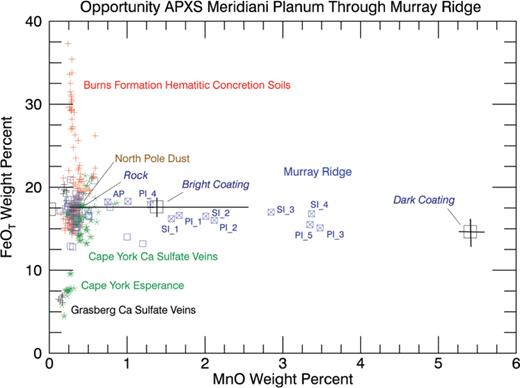 Fe and Mn concentrations are plotted for all of Opportunity's APXS observations through Murray Ridge, together with the three end-member values retrieved from Pinnacle Island data. The trends for the Island rocks are unique and indicate a special process that concentrated Mn relative to Fe in the bright and, especially, the dark coatings.