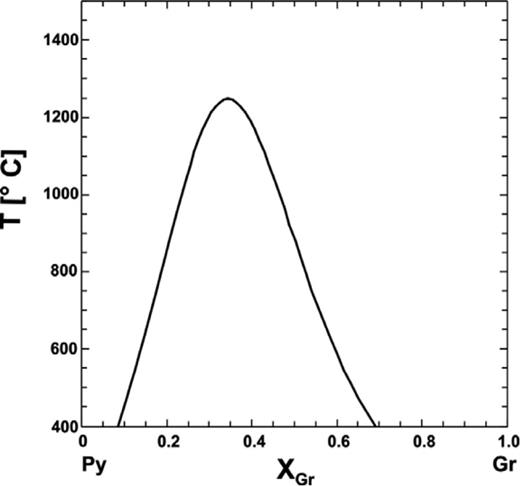 T-X phase diagram for pyrope-grossular, (MgxCa1−x)3 Al2Si3O12, solid solutions (modified from Dachs and Geiger 2006).