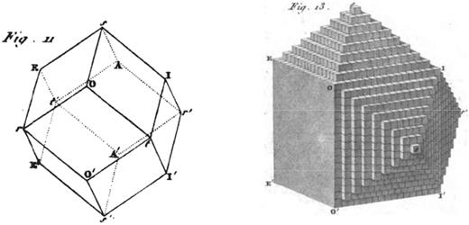 Haüy's illustration (1801 – PL. II, Figs. 11 and 13) showing how the dodecahedron (left), a typical habit of silicate garnet with rhombic {110} crystal faces, is constructed by the progressive decrement of one row of molécules intégrantes (right).