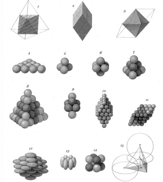 Illustration showing various packings, mostly of spheres, as constructed by Wollaston (1813), to account for the form of certain crystal structures. Note especially those packings (i.e., 7, 8, 9, 11, 14) showing different shaded spheres.