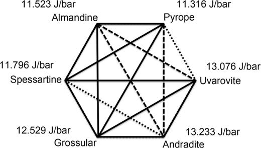 Octahedron showing the six component silicate garnet system Py = pyrope, Al = almandine, Sp = spessartine, Gr = grossular, An = andradite, and Uv = uvarovite (modified from Geiger 2008). Binary compositions shown by solid lines have been synthesized in the laboratory, those with dotted lines represent seldom-occurring natural garnets approaching binary compositions and those with dashed lines have yet to be synthesized or found in nature. Various multicomponent garnets can be found in this system or its subsystems. The molar volume for the different end-members is given in J/bar.