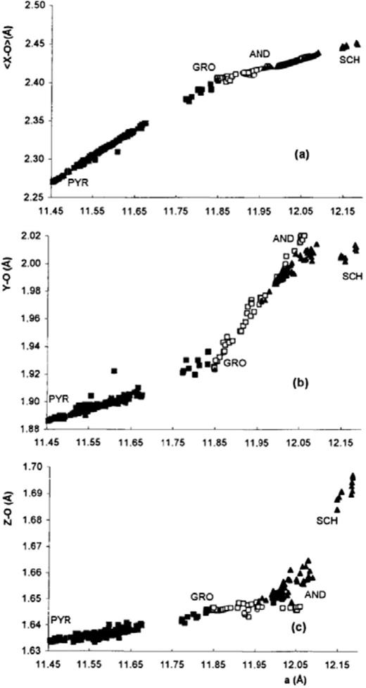Cation-oxygen bond-length behavior as a function of the unit-cell edge, ao (Å), from X-ray single-crystal refinements on 281 silicate garnets (Merli et al. 1995). Z-O is the tetrahedrally coordinated cation-oxygen bond length, Y-O is the octahedrally coordinated cation-oxygen bond length and <X-O> is the average dodecahedral coordinated cation-oxygen bond length of X-O(2) and X-O(4). Note the difference in the change in length behavior between PYR and GRO vs. GRO and AND (PYR = pyrope, GRO = grossular, AND = andradite and SCH = schorlomite) and the gap in garnet compositions between PYR and GRO.