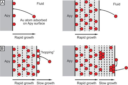 Interpretative diagram illustrating the effect of the crystal growth rate on the gold distribution. Rapid growth results in high gold concentration homogeneously distributed, whereas slow growth facilitates surface diffusion and formation of nanoparticles.
