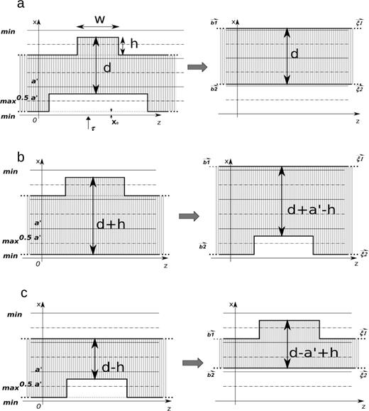 Kink-pair nucleation on collinear dissociated dislocations with equilibrium stacking fault width d. (a) Correlated nucleation process: coherently simultaneous kink-pair nucleation on partial dislocations. (b) Uncorrelated nucleation: kink-pair nucleation starting from the leading partial followed by a nucleation of the trailing partial. (c) Uncorrelated nucleation: kink-pair nucleation starting from the trailing partial followed by the nucleation of the leading partial.