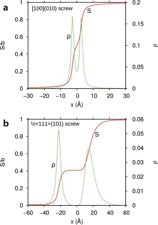 Results of the PNG calculations in form of the disregistry (red continuous line) and its derivative, the local density of the Burgers vector (green dotted line) of the: (a) [100](010) screw dislocations and (b) ½<111>{101} screw dislocations.