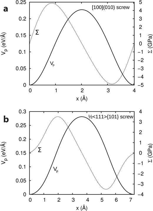 Peierls potentials V(p) and subsequent Peierls force Σ = b−1∇Vp calculated in the framework of the PN model and based on the dislocation structures for the (a) [100](010) screw and (b) ½<111>{101} screw dislocations. The potentials give a pure mechanical measure of the lattice friction of both slip systems. The latter will serve as input to calculate the thermally activated mobility of the respective screw dislocations.