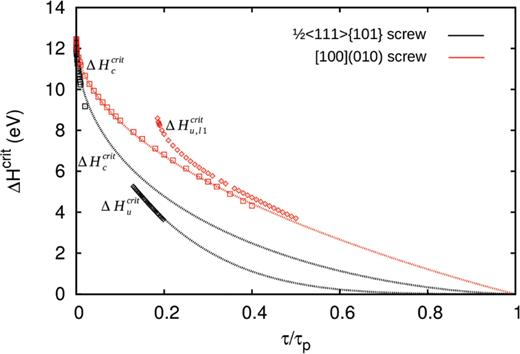 Evolution of the critical kink-pair nucleation enthalpy as a function of the resolved shear stress (normalized by the Peierls stress) for the [100](010) screw and the ½<111>{101} screw dislocations. Results are shown for correlated nucleation and the relevant elementary steps of the uncorrelated nucleation processes.