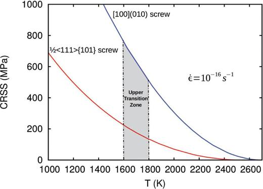 Constitutive relations shown as the CRSS vs. temperature at a fixed strain rate of ε˙=10–16s–1 for thermally actived glide of the rate controlling ½<111>{101} and [100](010) screw dislocations. The dislocation density is taken to ρm = 108m−2 to adjust to the low-stress regime in the Earth's mantle. The shaded area depicts the stability field of wadsleyite in the upper transition zone at 15 GPa.
