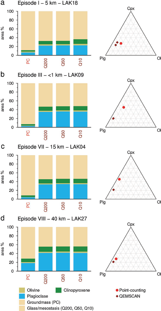 Bar charts and ternary diagrams illustrating the variability in sample crystal contents and phase proportions estimated using different methods: PC, point-counting data from Passmore et al. (2012); Q200, QEMSCAN imaging with a spatial resolution of 200 μm; Q50 = QEMSCAN imaging with a spatial resolution of 50 μm; and Q10 = QEMSCAN imaging with a spatial resolution of 10 μm. Glass, mesostasis, and groundmass grains are counted as groundmass in point-counting data sets, but only glass and mesostasis are counted as groundmass in QEMSCAN data sets. Macrocrysts, microcrysts, and groundmass grains are thus merged in QEMSCAN data sets while they are separated in point-counting data sets.