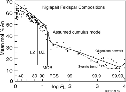 Kiglapait mineralogy v feldspars in a hot dry magma american stratigraphic plot of mean kiglapait feldspar compositions determined by electron microprobe analysis in grain mounts fandeluxe Gallery