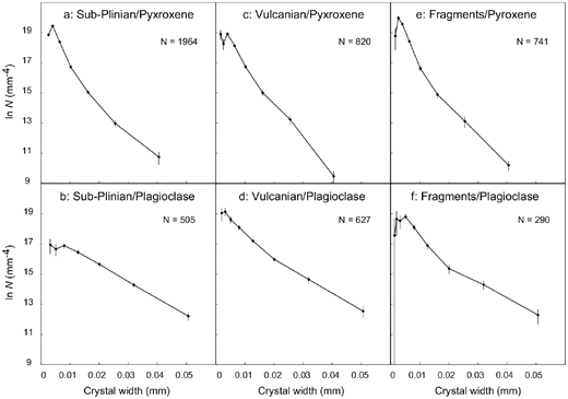 Semi-log crystal size distribution (CSD) plots for pyroxene (upper row) and plagioclase (lower row). The crystal width (shorter side of rectangle) measured in backscattered electron images are used as the crystal size. CSDCorrections (Higgins 2000) was applied to the raw data of Mujin and Nakamura (2014). The used data are crystals from 0.1 to 5.2 μm in width before CSDCorrections is applied. We loaded two separate data sets obtained from scanning electron microscopy with a tungsten filament (W-SEM) and field emission (FESEM) to CSDCorrections. The total number of measurements are shown in each panel. (a and b) Pumices of the sub-Plinian eruptions; (c and d) pumices of the vulcanian explosions; (e and f) dense juvenile fragments of the vulcanian explosions.