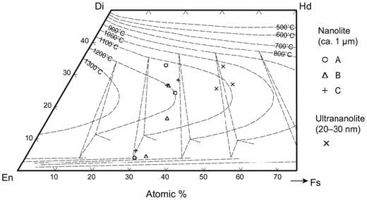 Chemical compositions of pyroxene in the dense juvenile fragment of the vulcanian explosion. The nanolite crystals (~1 μm) have a composite structure consisting of at least three domains. Each crystal is represented by different symbols (circle, triangle, and cross). The bright-field transmission electron microscopy (BF-TEM) image and the analyzed points of crystal A (circle) are shown in Figure 5. The sizes of ultrananolites analyzed with TEM (x-mark) were ~20–30 nm on a diameter. The polythermal isopleths represent equilibrium pyroxene compositions from Lindsley (1983).