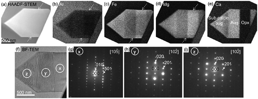 (a) High-angle annular dark-field scanning transmission electron microscopy (HAADF-STEM) image and (b–e) X-ray intensity maps of Al, Fe, Mg, and Ca, respectively, for the same area of a pyroxene nanolite in the dense juvenile fragment. (g–i) The selected area diffraction (SAD) patterns obtained from the points x, y, and z in the BF-TEM image (f). On the basis of the chemical compositions and SAD patterns, the phases were determined to be orthopyroxene (Opx, Pbca) for g, Ca-rich augite (Aug, C2/c) for h and sub-calcic augite (C2/c) for i, with the electron beam along with [105], [102], and [102] zone axes, respectively. Concentric compositional zoning is observed in a–d.