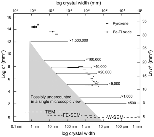 Log-log plot of crystal number density per unit area at a given size (width) interval (n* mm–3) vs. crystal size for pyroxene and Fe-Ti oxide in the dense juvenile fragment. The used data are crystals from 1 nm to 5.2 μm. Data for pyroxene and Fe-Ti oxides are shown by solid and dotted horizontal bars, respectively. Note that crystal size intervals are different for each crystal size, which are shown by the length of the bars (pyroxene: 300 nm interval for <0.1–5.2 μm crystals, 10 nm for 20–30 nm; Fe-Ti oxides: 4 μm for 1–5 μm, 10 nm for 10–20 nm, Fe-rich spots: 1 nm for 1–2 nm). Note that because the Fe-rich spots (*) were observed through the thin sections in HAADF-STEM image, their number density was recalculated into the value of 2D section by assuming the section thickness to be 100–150 nm. The double-arrowed bars represent measurable ranges of crystal size and the lower limit of the crystal number density measureable at the magnification shown. The number density in the shaded area may be undercounted in a single microscopic view at each magnification. The dashed lines at the bottom represent the microscopy applied to the size ranges: TEM, FE-SEM, and W-SEM, respectively.