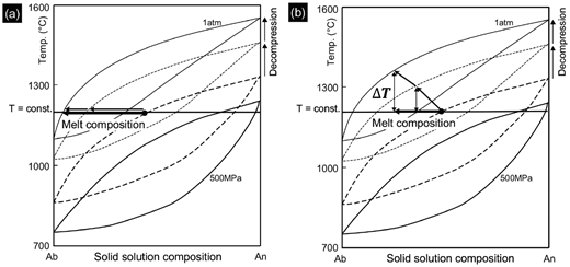 Schematic illustrations of the development of undercooling (ΔT) and evolution of melt composition with decompression of volatile-saturated magma on a binary phase diagram of plagioclase. The solidus lines are from Johannes (1978; 500 MPa, H2O saturated) and Bowen (1913; 1 atm, dry). The liquidus lines are from Yoder et al. (1957; 500 MPa, H2O saturated) and Bowen (1913; 1 atm, dry). We complemented the solidus and liquidus lines except for 500 MPa and 1 atm. (a) If crystallization differentiation of melt catches up with the increase in the liquidus temperature by decompression, ΔT is kept constant. (b) If the liquidus temperature increase accelerates with decreasing pressure (i.e., approaching the surface), ΔT may further increase. Note that the illustrated temperature does not correspond to that of Shinmoedake magma.