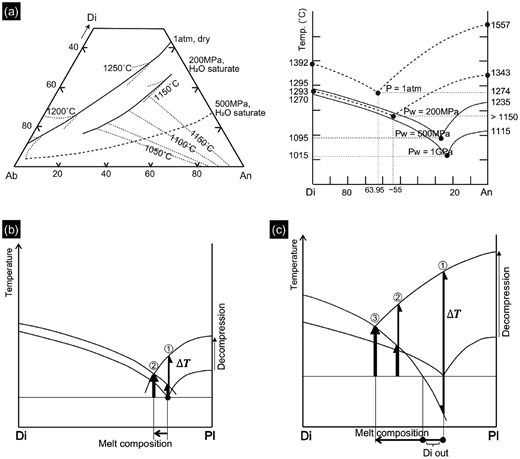 (a) Schematic illustrations of the development of undercooling (ΔT) and evolution of melt composition with magma decompression in the diopside (Di)–anorthite (An)–albite (Ab) ternary phase diagram. The cotectic lines are from Weill et al. (1980b; 1 atm, dry), Nakamura and Shimakita (1998; 200 MPa, H2O saturated), and Yoder (1965; 500 MPa, H2O saturated). The An liquidus temperatures are from Weill et al. (1980a; 1 bar, dry), Yoder et al. (1957; 200 MPa, H2O saturated), and Yoder (1965; 500 MPa and 1 GPa, H2O saturated). The Di liquidus temperatures are from Ziegler and Navrotsky (1986; 1 bar, dry), Eggler and Burnham (1984; 200 MPa, H2O saturated), Yoder (1965; 500 MPa, H2O saturated), and Perchuk et al. (1988; 1 GPa, H2O saturated). The Di-An eutectic point at 1 GPa is from Yoder (1965). (b) With decreasing water pressure, the liquidus volume of the plagioclase expands, and the cotectic composition shifts toward Di. This results in a larger increase in ΔT for the initial cotectic melt with respect to plagioclase than that with respect to Di. The following plagioclase crystallization causes differentiation of melt and increased ΔT for Di. (c) If decompression and the resulting shift in the cotectic composition are significant, the initial cotectic melt may be above the metastable liquidus of Di. In such a case, the crystallization of Di is suspended until the melt composition returns to the metastable liquidus through plagioclase crystallization.