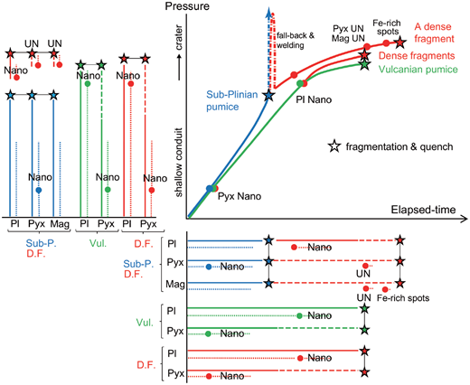 Schematic illustration of crystallization sequences and timings of groundmass crystals and their relationship with magma ascent and fragmentation during the Shinmoedake 2011 eruption. The pressure–time path and timing of the fragmentation of the magmas that caused the sub-Plinian eruption are shown in blue; those for the vulcanian eruption are shown in green. Two origins are assumed for the dense juvenile fragments from the vulcanian explosions (red). Some pumice clasts likely fell from the sub-Plinian eruption column back into the crater and were welded at relatively oxidized conditions to form ultrananolites of pyroxene and Fe-Ti oxides. The other type of dense fragment, which is free of ultrananolites, is assumed to have been part of extrusion lava. The dotted and solid bars at the bottom and left parts of the diagram represent durations of nucleation and growth of the crystals, respectively. The dashed part represents the period in which the growth was so small that the CSDs practically did not change. The transit time of the vulcanian magmas in the shallow conduit was longer than that of the sub-Plinian magma. The nucleation practically paused (froze) to some degree before the magma quenching for all minerals in all styles of eruption except for the Fe-rich spots. Compared with plagioclase, the increase of nucleation rate for pyroxene was formed earlier, and the nucleation of pyroxene practically paused (froze) earlier. Abbreviations: Pyx = pyroxene; Pl = plagioclase; Mag = magnetite; UN = ultrananolite; Nano = increase of nucleation rate of nanolite.