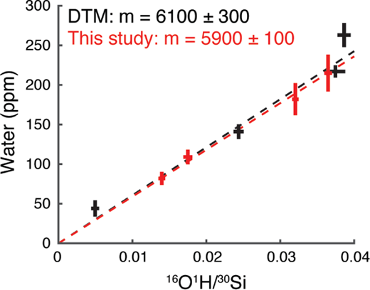 New SIMS reference materials for measuring water in upper mantle ...