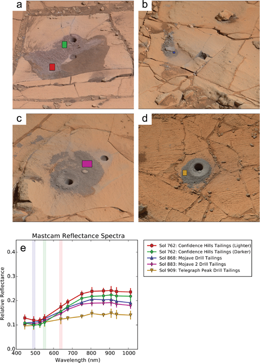 Visible to near-infrared MSL/Mastcam multispectral imaging: Initial ...