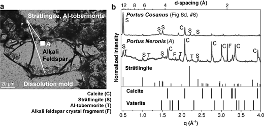 Dissolution of an alkali feldspar crystal fragment in Portus Neronis mortar and associated crystalline cementitious phases, strätlingite and Al-tobermorite, in the interfacial perimeter. (a) In situ dissolution produced a 100 μm2 dissolution mold in the already hardened cementing matrix, petrographic image. (b) X-ray microdiffraction patterns for cementitious minerals in the interfacial zone of the partially dissolved alkali feldspar single crystal (F) include strätlingite (S), Al-tobermorite (T), and calcite (C). Only weak reflections of the feldspar single crystal are shown by the monochromatic X-ray beam; q is calculated as 2π/d-spacing.