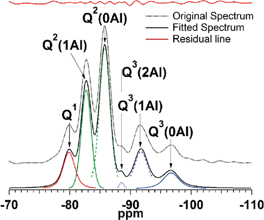 29Si Nuclear magnetic resonance (NMR) of Al-tobermorite in Baianus Sinus relict lime clasts (after Jackson et al. 2013b).