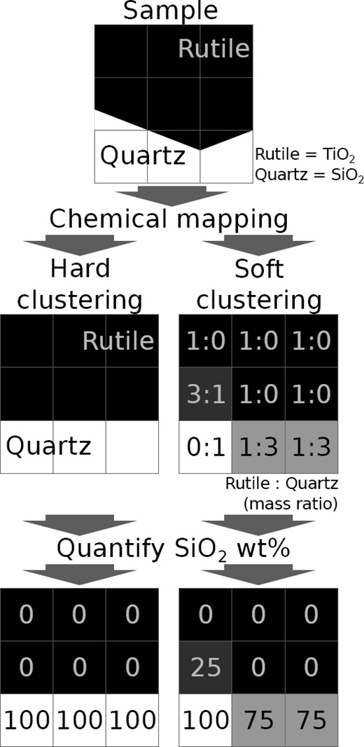 Schematic procedures employed to address matrix effects by hard clustering and soft clustering. Hard clustering assumes that each pixel represents a single phase and results in over- or underestimation of the chemical composition of pixels composed of multiple phases. On the other hand, soft clustering classifies multi-phase pixels into constituent phases and enables an accurate estimation of the chemical composition. The mass ratios of rutile and quartz were calculated by assuming densities of 4.25 and 2.62 g/cm3, respectively.