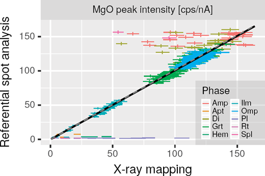 "Comparison of MgO peak X-ray intensities from referential spot analysis and X-ray mapping. See Supplemental1 Figure S2 for that of other elements. Note that ""Phase"" in the legend indicates the phase identified by referential spot analysis and does not necessarily correspond to the phase targeted by X-ray mapping, owing to possible multi-phase pixels. Multi-phase pixels cause horizontal dispersion of data points such as those in amphibole, diopside, and plagioclase. The black line is illustrated by least-square regressions that weighted outliers less in the manner described in the text. The gray dashed line is illustrated by least-square regressions that equally weighted all data points. The slope of the line is equivalent to βMgO. The outliers are multi-phase pixels analyzed during mapping."