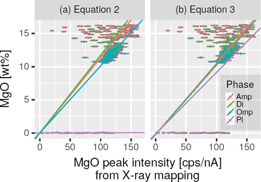 "Relationship between actual mass concentrations determined by spot analysis and peak X-ray intensities from the corresponding coordinates of the X-ray map for MgO in various mineral species. Note that ""Phase"" in the legend indicates the phase identified by referential spot analysis and does not necessarily correspond to the phase targeted by X-ray mapping, owing to possible multi-phase pixels. Multi-phase pixels cause horizontal dispersion of data points such as those in amphibole, diopside, and plagioclase. Panel (a) shows calibration curves for each phase by least-square regressions based on Equation 2. The intercepts (i.e., backgrounds) are fixed at 0. Panel (b) shows calibration curves for each phase based on Equation 3 whose Xphase of the phase of interest is equal to 1 and that of the others to 0 (e.g., XPl = 1 when illustrating the purple line). Slopes and intercepts correspond to αMgOphaseβMgO and αMgOphaseγMgOphase in Equation 3, respectively."