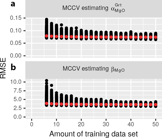 Monte-Carlo cross-validations undertaken to examine if there was sufficient data to precisely estimate α and β. (a) Test αMgOGrt and (b) test βMgO. The iterations are plotted as black circles and the iteration averages are plotted as red circles. In both cases, the variance and average of the RMSE converge when trained with more than approximately 15 data, indicating there was sufficient data to estimate αMgOGrt and βMgO.