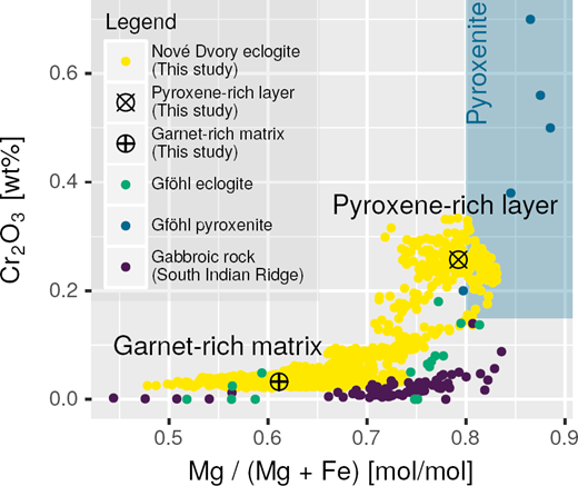 Scatter plot showing Cr2O3 vs. Mg/(Mg +Fe) of (local) bulk compositions. Local bulk compositions from the garnet-rich matrix and the pyroxene-rich layer in the studied eclogite were estimated from the shaded areas shown in the figure. Bulk compositions of the Gföhl eclogite (Beard et al. 1992; Medaris et al. 1995; Obata et al. 2006), Gföhl pyroxenite (Medaris et al. 1995), and gabbroic rocks from the South Indian Ridge (Niu et al. 2002) were determined using XRF or wet-chemical analyses. The compositions of the garnet-rich matrix were within the range exhibited by the gabbroic rocks, whereas those of the pyroxene-rich layer yielded high-Cr2O3 contents and the XMg of pyroxenite.