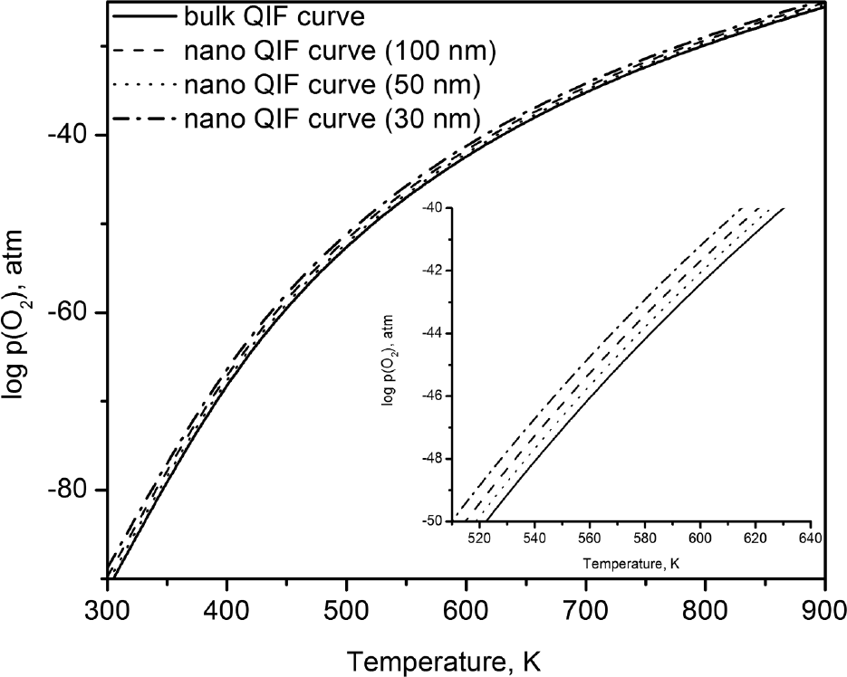 Surface Energy Of Fayalite And Its Effect On Fe Si O Oxygen Buffers