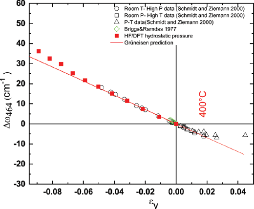 The wavenumber shift (Δω) of the 464 cm–1 mode of a free quartz crystal measured under different P, T, and stress conditions form a single trend with volume strain εV. The deviation at positive strains is caused by the transition from α to β quartz that occurs at 573 °C. Away from the transition, the experimental data are reproduced by both the HF/DFT simulations under hydrostatic pressure (red filled squares), and the prediction from the mode Grüneisen parameters (line).