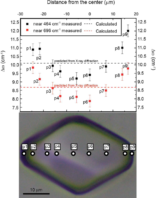 Wavenumber shifts of the 464 and 696 cm–1 modes measured in a traverse across a quartz inclusion in pyrope from the eclogite xenolith TM90-1 (Korsakov et al. 2009). The phonon wavenumber shifts calculated from the strains determined by X-ray diffraction and the mode Grüneisen tensor are in good agreement with the average of the measured shifts.