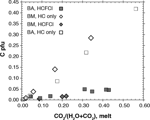 Apatite CO32– content, expressed as apfu (ions per formula unit) as a function of the CO2:H2O ratio of the host melt.