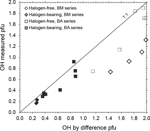 """Comparison of measured OH contents (pfu) with OH """"by difference"""" from the sum of the volatile site. Apatite from halogen-bearing experiments (filled symbols) and from halogen-free experiments, but with low carbonate contents, show reasonably good correspondence, whereas the carbonate-rich apatites show a significantly lower measured OH content, indicating the presence of vacancies."""