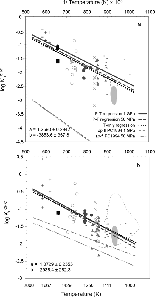 Regression analyses of experimentally determined halogen-OH distribution coefficients for apatite-melt (wt% basis), with dependence on both P and T [logKD = a + b/T + c(P – 1)/T] or temperature only (logKD = a + b/T). Regression coefficients for T-only analysis are given. Data symbols are the same as for Figure 6. Dark gray lines = predicted variations at 1 GPa (solid) and 50 MPa (dashed). Light gray lines = predicted variations for the system apatite-fluid from Piccoli and Candela (1994) at 1 GPa (dashed) and 50 MPa (dotted). Black dotted line shows the T-only regression. Gray fields show the experimental range of Li and Hermann (2017; 2.5 GPa). Dashed light gray outlines show the experimental range of Li and Hermann (2015; 2.5–4.5 GPa).