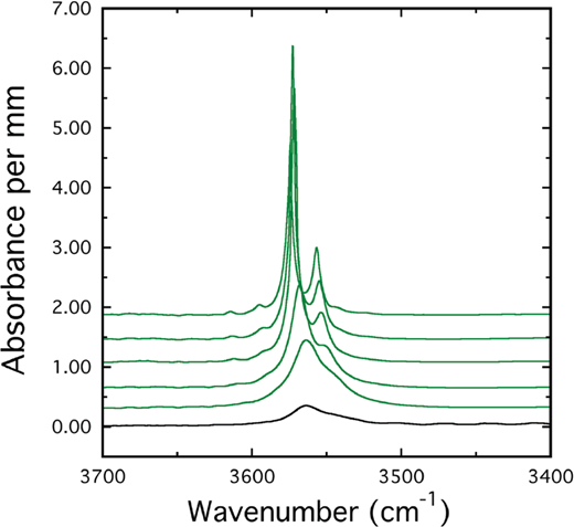 IR single-crystal spectra of natural end-member andradite from Val Malenco, Italy (Table 1), at 296, 198, 123, 89, and 80 K (from bottom to top). The broad asymmetric OH band at room temperature has a peak maximum at 3563 cm–1 and two major peaks at 3575 and 3557 cm–1 at 80 K. The RT spectrum of synthetic andradite no. 27 (black) is shown at the bottom (Geiger et al. 2018) also with a single band at 3563 cm–1 at RT.