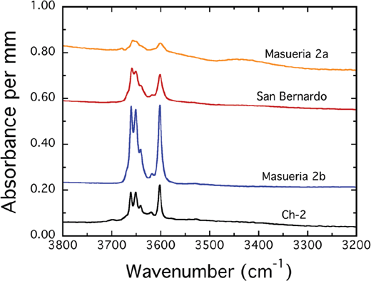 """IR single-crystal spectra of various composition pyrope-rich crystals from Dora Maira, Italy (Table 1). They are shown with increasing almandine and slight grossular contents (decreasing pyrope component) from bottom to top. For the most """"water-rich"""" crystal (Masueria 2b) the five main OH band energies are at 3660, 3651, 3641, 3618 (weak), and 3602 cm–1 and a weak shoulder on the high-energy wing of the band at 3660 cm–1. The OH modes broaden with decreasing pyrope content in more intermediate compositions due to variations in local atomic configurations (see text)."""