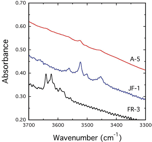 IR single-crystal spectra of the three almandine-rich crystals (Table 1). Sample FR-3 is 0.30 mm, sample A-5 0.22 mm, and sample JF-1 0.36 mm thick. The sloping background is due to the low-energy flank of an intense electronic transition related to Fe2+ that is centered at about 4400 cm–1 (Geiger and Rossman 1994). The OH– band energies are given in the text.