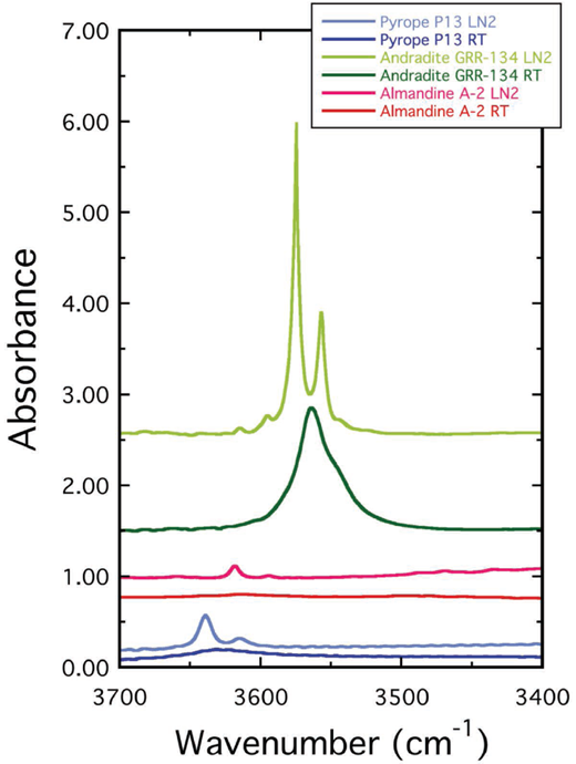 Comparison of IR spectra of end-member synthetic pyrope (sample P-13, 0.273 mm thick, from Geiger et al. 1991), almandine (A-2, ∼0.90 mm thick, in Geiger et al., in preparation) and natural andradite (GRR-134, 1.185 mm thick, this work) at room temperature and ∼80 K (liquid N2). For synthetic pyrope the OH band at 3629 cm–1 at RT splits into two narrow OH bands at 3638 and 3614 cm–1. For synthetic almandine the most intense broad OH band at 3613 cm–1 at RT splits into three narrow OH bands at 3663 (weakest), 3617 (intense), and 3590 (weak) cm–1 at about 80 K with the latter two assumed to represent the hydrogarnet substitution.