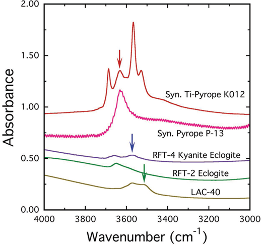 """Comparison of IR spectra of two synthetic and three natural pyropes. The synthetic Ti-bearing pyrope is from Geiger et al. (2000) and end-member pyrope from Geiger et al. (1991). The IR spectra for the three natural pyropes are from Bell and Rossman (1992b, note that the IR spectra for RTF-2 and RTF-4 are interchanged in their work). The garnets show their three different wavenumber types """"high, middle, and low"""" or the I, II, and III groups of Matsyuk et al. (1998). The three types or groups are marked by red, blue, and green arrows, respectively. The red arrow marks a possible local hydropyrope cluster in the garnet (about 3630 cm–1 in the synthetics and 3650 cm–1 in the natural solid solution RTF-2). The blue arrow marks a possible hydrogrossular-like cluster in RTF-4 and LAC-40 (at about 3570 cm–1). The green arrow marks an OH– mode possibly related to the presence of Ti in garnet. See text for further discussion."""