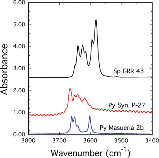 IR spectra of natural end-member spessartine (GRR-43; 0.271 mm), natural end-member pyrope (Masueria 2b; 2.308 mm) and pyrope synthesized from a gel (Py-27 in Geiger et al. 1991, normalized to 5.0 mm). The latter has bands at 3663, 3651, 3641, and 3618 and a low-energy shoulder at 3604 cm–1 and also a weak shoulder on the high-energy wing of the band at 3663 cm–1.